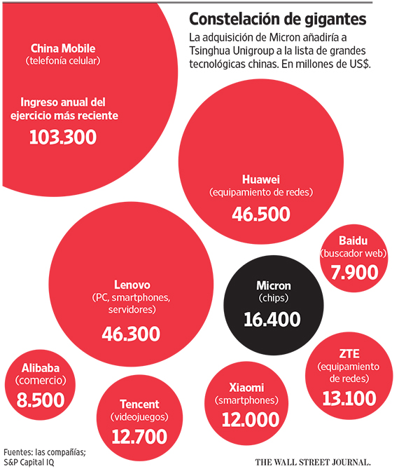 Empresa-China-Compra-Micron